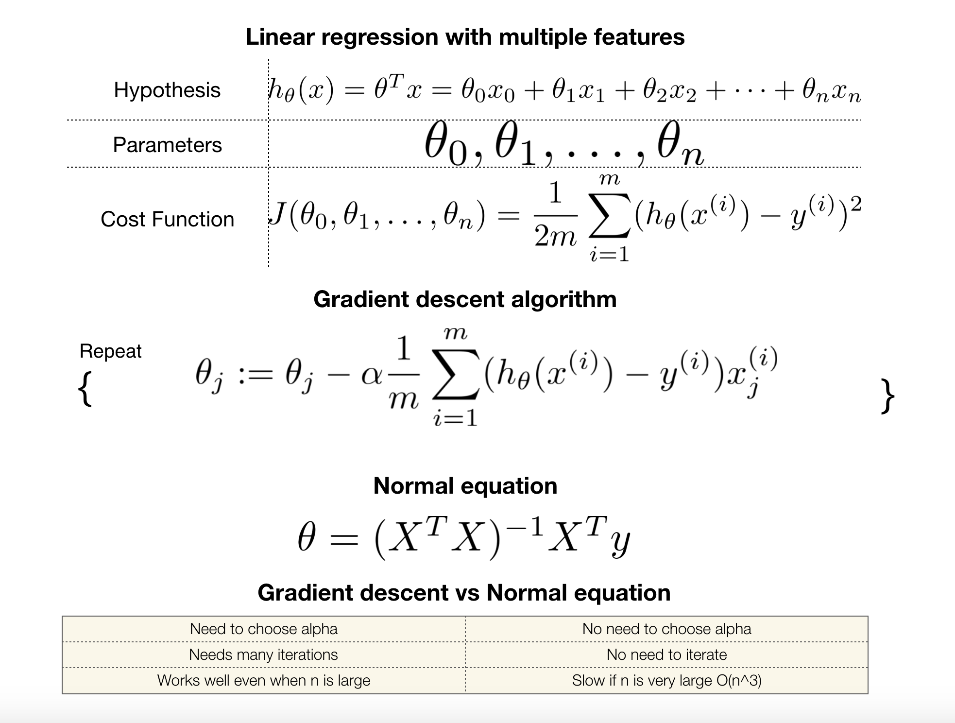 linear regression cheat sheet